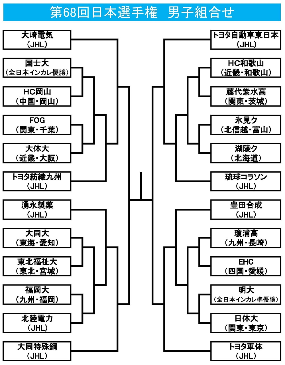 日本選手権男子組合せ(確定版)