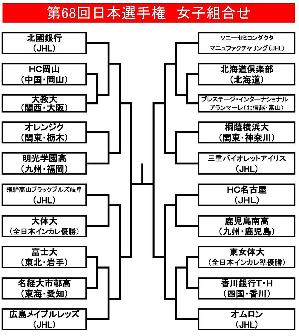日本選手権女子組合せ(確定版)