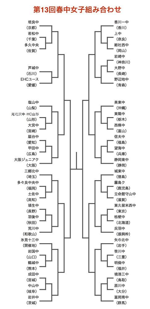 第13回春中女子組み合わせ(2/13修正版)